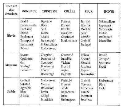 Liste d'émotions pouvant être utilisées pour le storytelling.