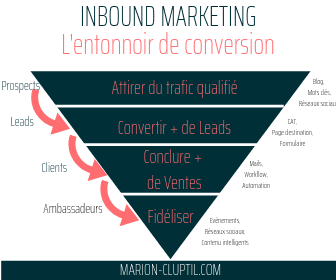 Marion Cluptil schéma du tunnel de conversion en Inbound Marketing : prospect, lead et client quelles différences ?